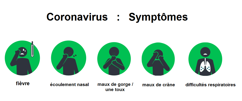 Coronavirus - comment il se transmet, quels symptômes il provoque et comment se protéger
