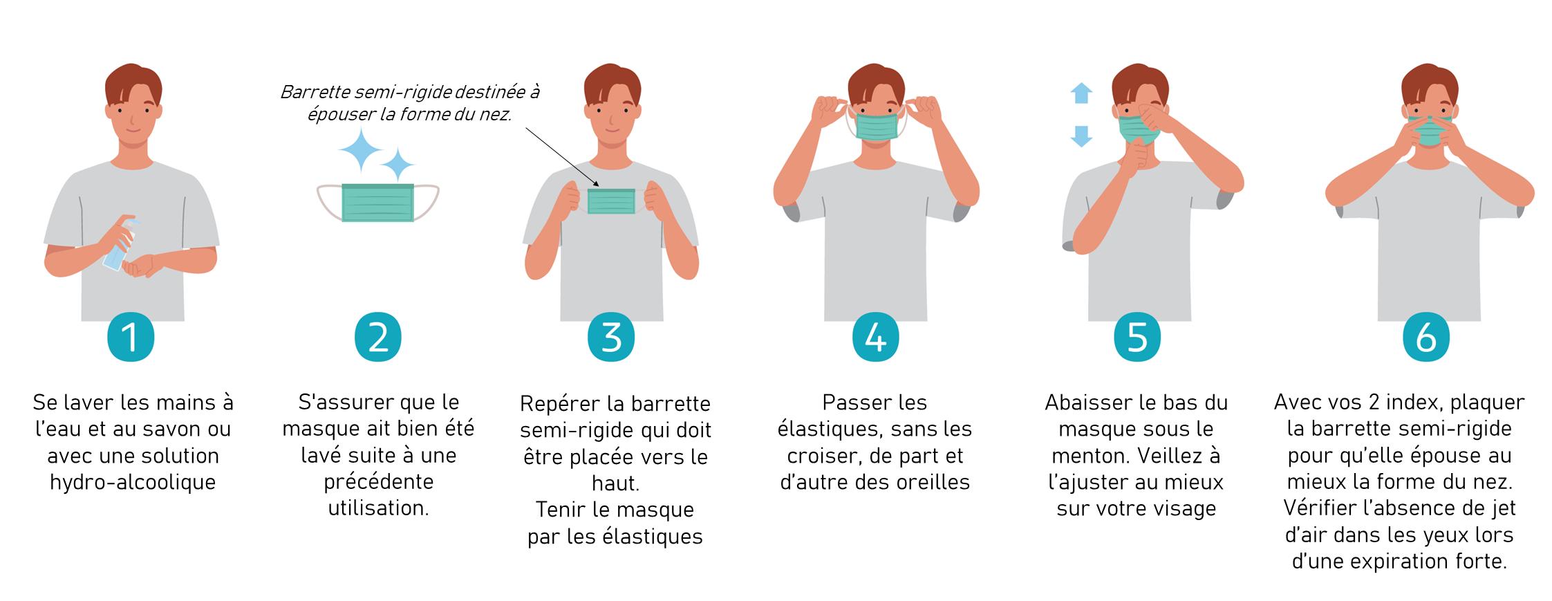 Comment mettre un masque