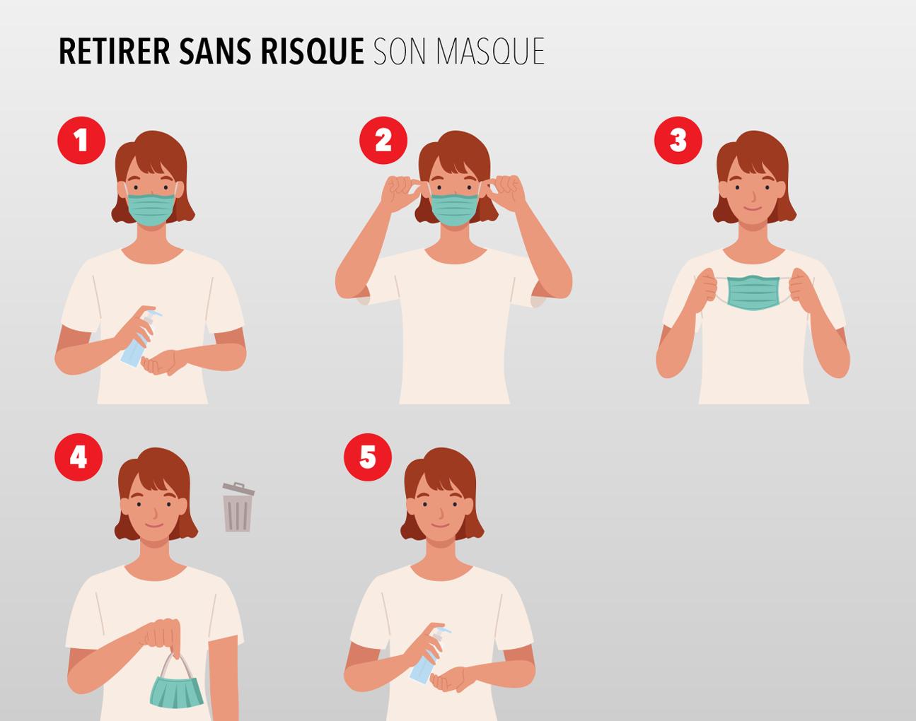 Comment retirer le masque